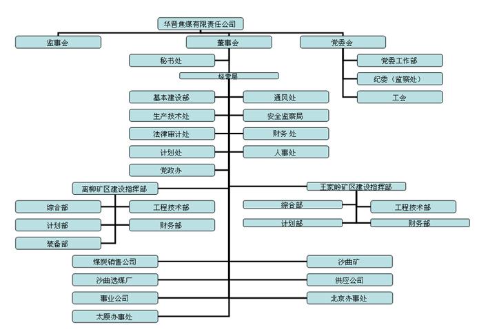 华晋焦煤有限责任公司∷组织机构∷