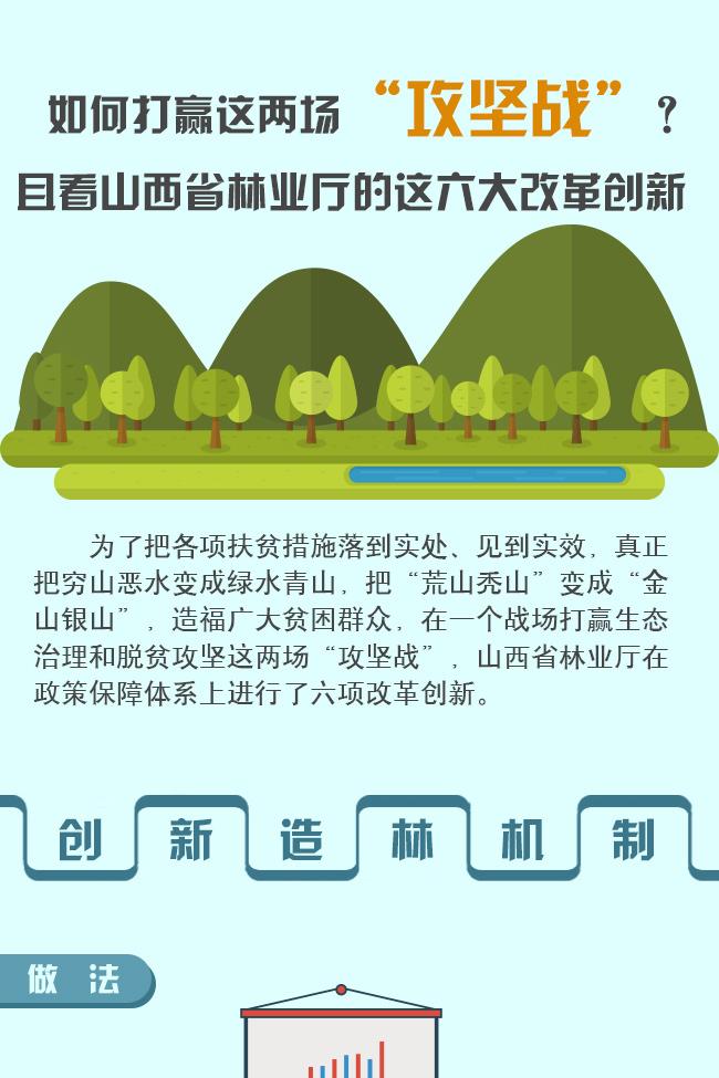 """如何打贏兩場""""攻堅戰""""?看山西省林業廳六大改革創新"""