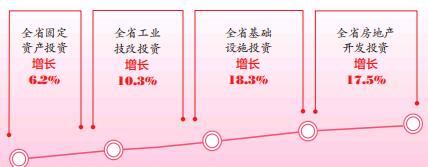 前三季度,山西固定資産投資增長6.2%
