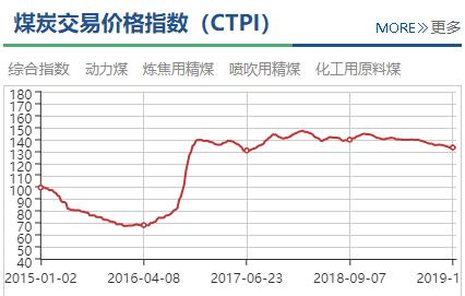 中國太原煤炭綜合交易價格指數跌幅收窄