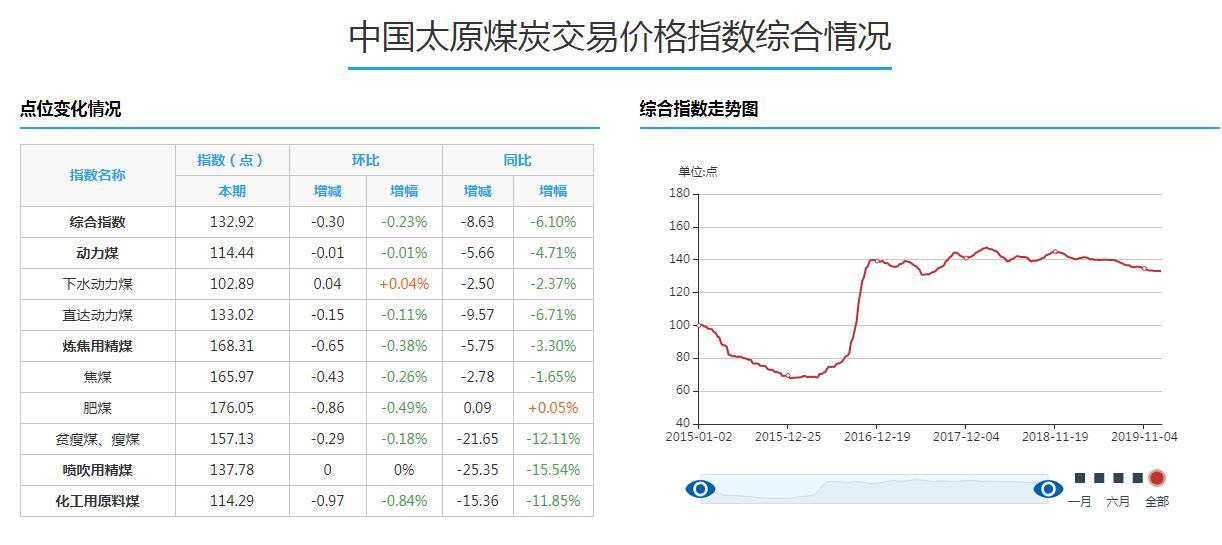 中國太原煤炭綜合交易價格指數環比下跌0.23%