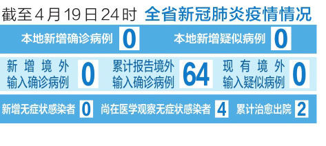 截至4月19日24時 山西省新冠肺炎疫情情況