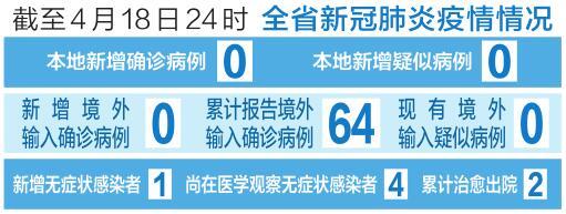截至4月18日24時 山西省新冠肺炎疫情情況