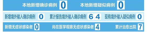 截至4月21日24時 山西省新冠肺炎疫情情況