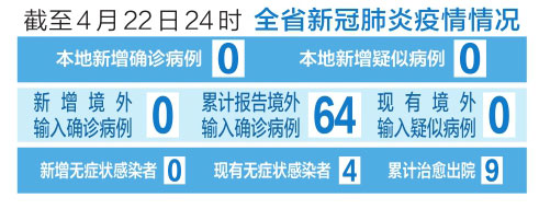 截至4月22日24時 山西省新冠肺炎疫情情況