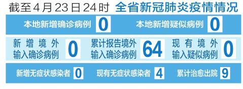 截至4月23日24時 山西省新冠肺炎疫情情況