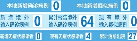 截至4月28日24時 山西省新冠肺炎疫情情況