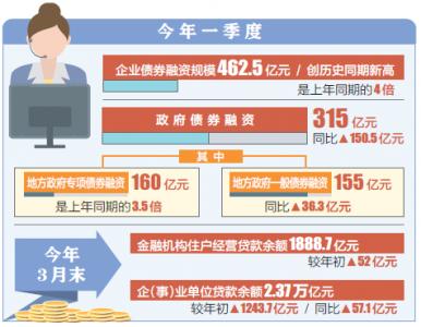 一季度,山西省社會融資增量突破2000億元