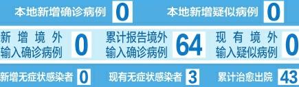 截至5月1日24時 山西省新冠肺炎疫情情況