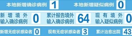 截至5月2日24時 山西省新冠肺炎疫情情況
