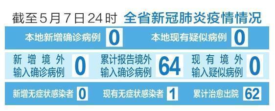 截至5月7日24時 山西省新冠肺炎疫情情況