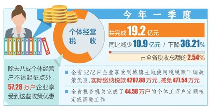 """山西稅務部門出臺優惠政策助個體經營戶加速""""復蘇"""""""