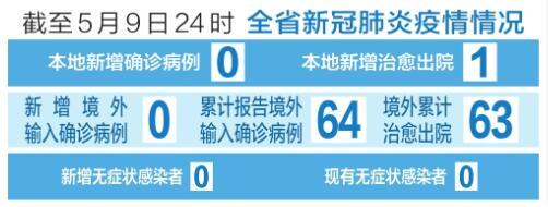截至5月9日24時 山西省新冠肺炎疫情情況