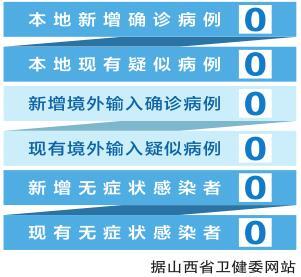 截至5月24日24時 山西省新冠肺炎疫情情況