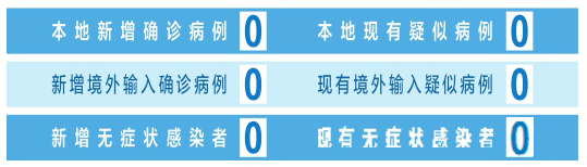 截至6月21日24時 山西省新冠肺炎疫情情況
