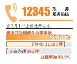 山西省級12345熱線辦結率達88.9%