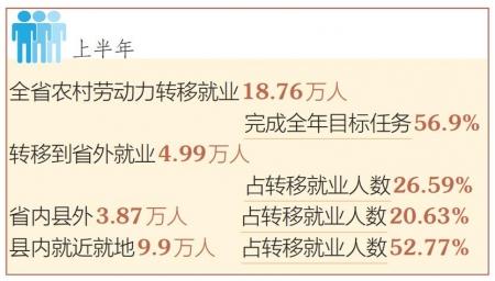 山西:上半年農村勞動力轉移就業完成56.9%