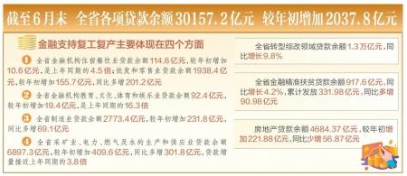 上半年山西省金融統計數據出爐 貸款余額破3萬億