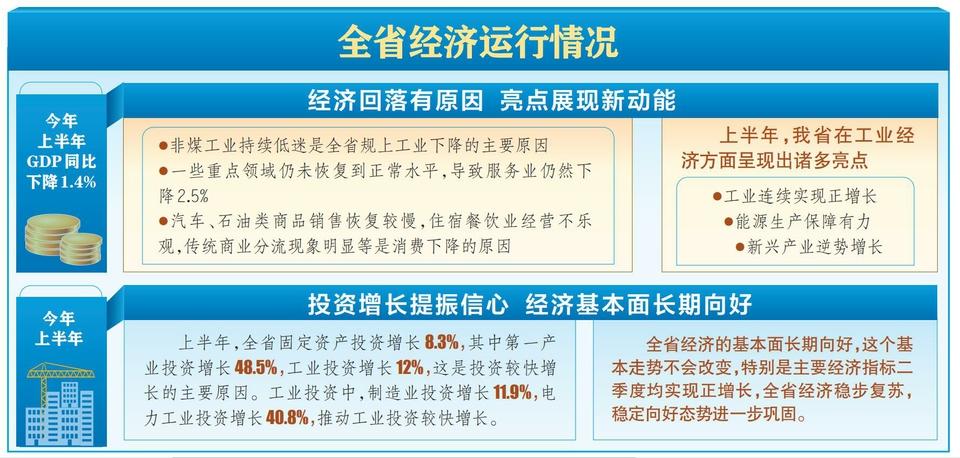 山西省經濟基本面長期向好