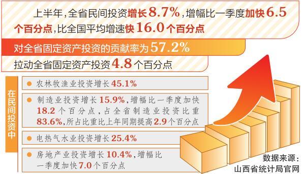 上半年山西民間投資增長8.7% 比全國平均增速快16個百分點