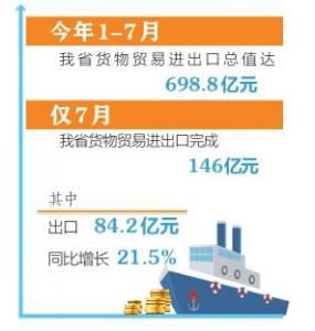 7月山西進出口同比增長8.2%