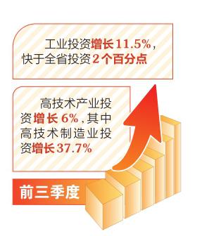 山西省重點領域投資持續向好