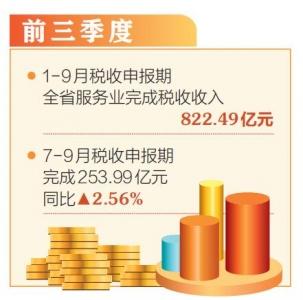 7-9月稅收申報期 山西服務業稅收同比增長2.56%
