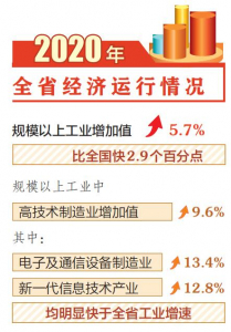 山西:工業生産持續發展 新動能不斷壯大