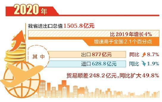 2020年,山西省進出口增速高于全國2.1個百分點