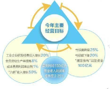 2021年山西省屬企業經營目標確定
