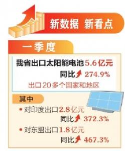 山西省太陽能電池出口同比增274.9%