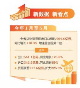 1月至5月 山西省貨物貿易進出口總值達904.6億元