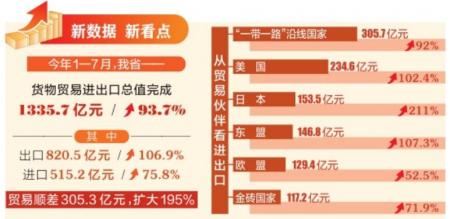 前7個月山西進出口同比增長93.7%